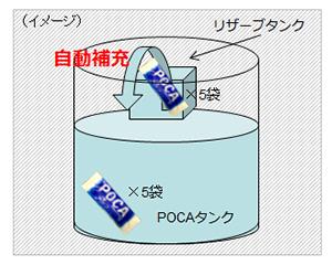 画像:POCAの自動補充機能